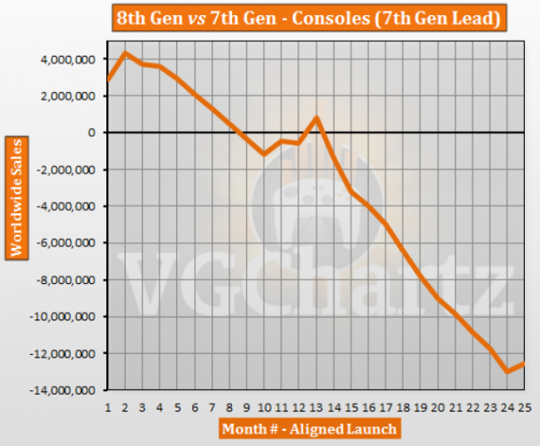 IMAGE(http://page-featured-1.gamewise.co/7th-Gen-vs-8th-Gen-Aligned-Sales-Comparison-November-2015-Update-426950-large.png)