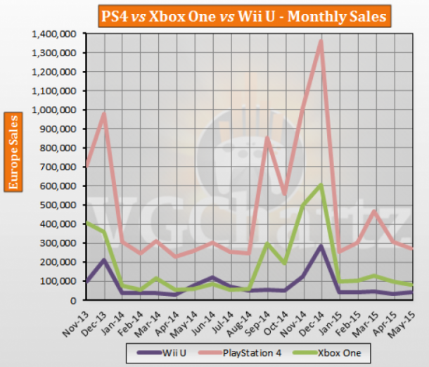PS4 vs Xbox One vs Wii U Europe Lifetime Sales – May 2015 ...