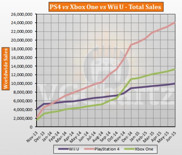 Xbox One Vs Ps4 Sales