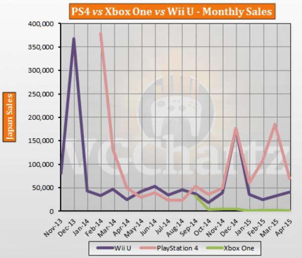 Xbox One Vs Ps4 Vs Wii U Sales