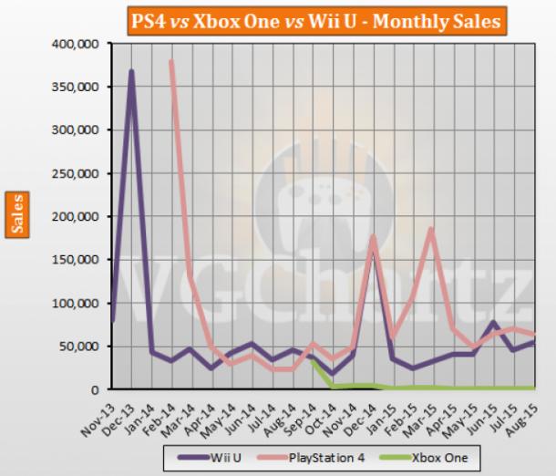 PS4 vs Xbox One vs Wii U Japan Lifetime Sales – August ...