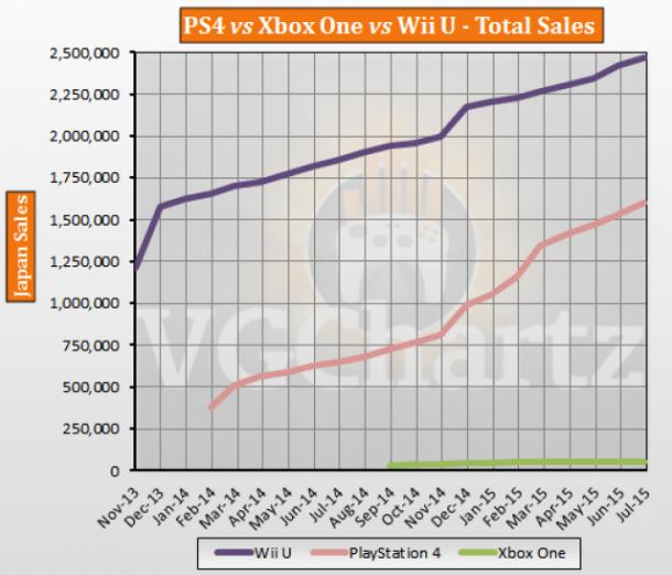 PS4 vs Xbox One vs Wii U Japan Lifetime Sales – July 2015 ... Xbox One Vs Ps4 Vs Wii U Vs Ouya