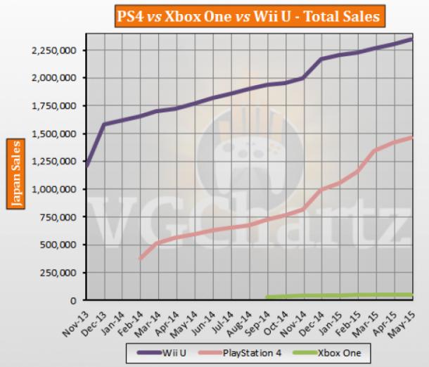 PS4 vs Xbox One vs Wii U Japan Lifetime Sales – May 2015 ...