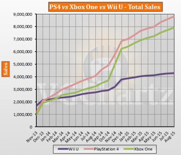 PS4 vs Xbox One vs Wii U USA Lifetime Sales – August 2015 ...