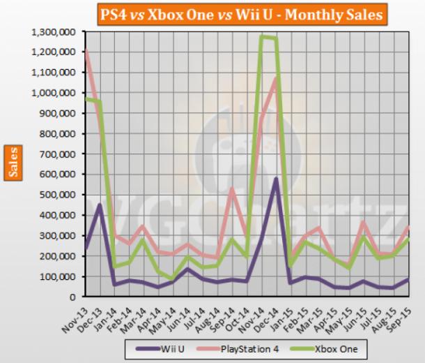 PS4 vs Xbox One vs Wii U USA Lifetime Sales – September 2015 Update ...